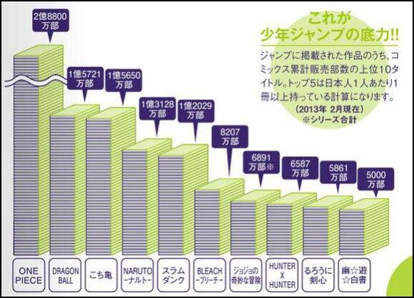 Top-10-best-sellers-shounen-jump-manga